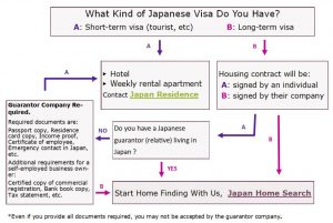 Can I rent an Apartment in Japan Flowchart